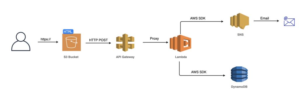 AWS Lambda Serverless schemat