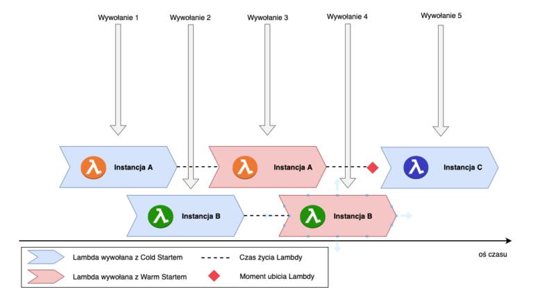 cykl życia AWS Lambda