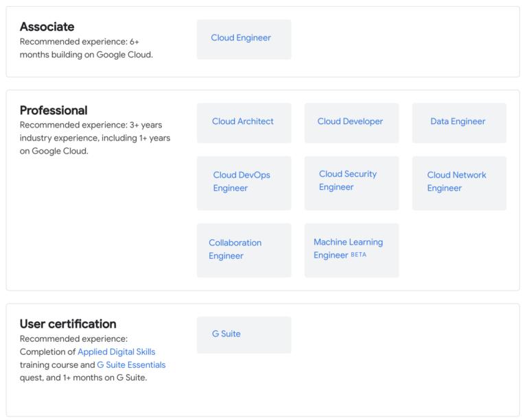 gcp certyfikaty cloud